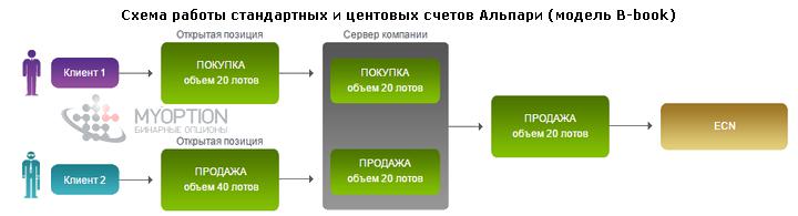 Схема работы форекс брокера