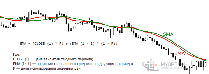 Вторая Moving Average EMA