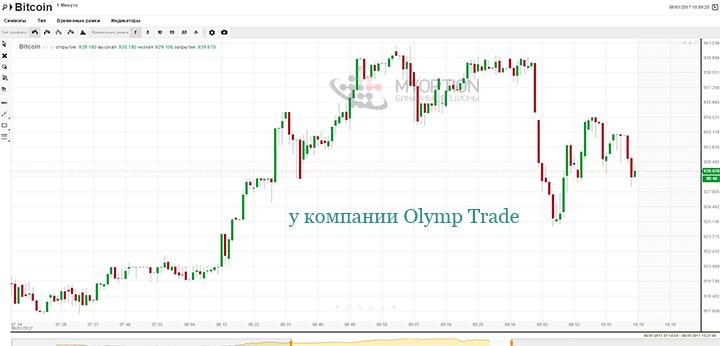 Бинарные опционы евро