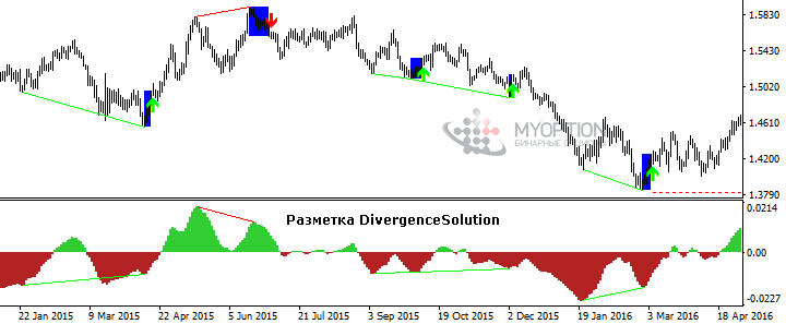 Разметка DivergenceSolution