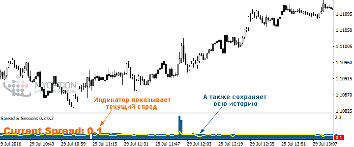 Индикатор Spread & Sessions
