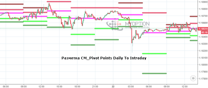 Лучший алгоритм CM_Pivot Points Daily To Intraday