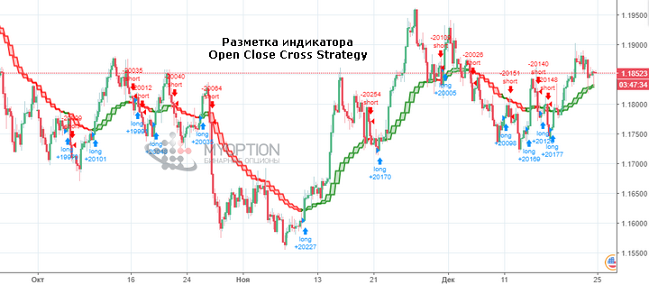 Разметка Open Close Cross Strategy на графике