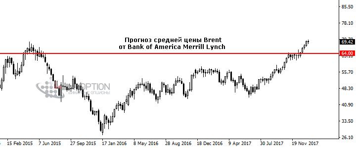 Прогноз по золоту на 2018 год от биржевых аналитиков