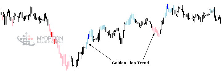 Индикатор Golden Lion Trend