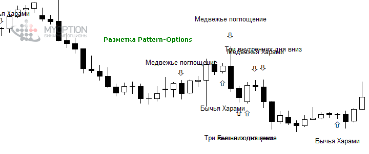 Разметка форекс-индикатора Pattern-Options