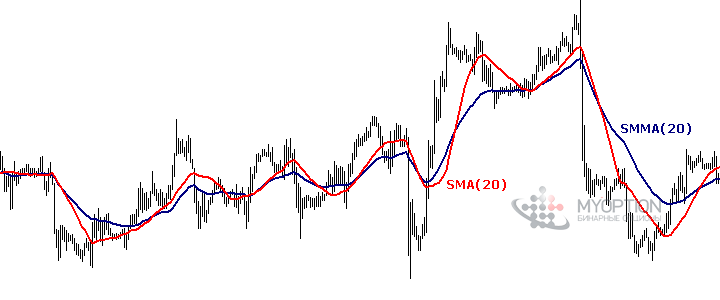Сравнение SMA и Smoothed Moving Average